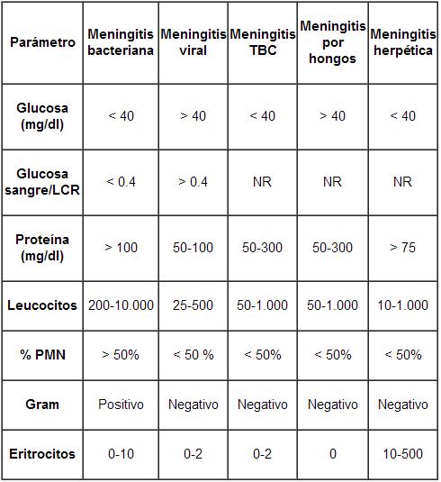 niveles normales de proteinas en lcr