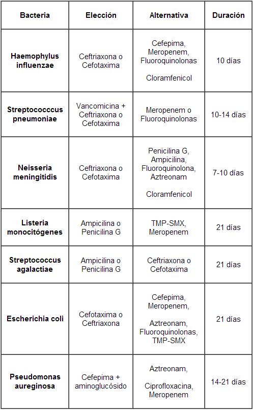 TRATAMIENTO CON BASE AL PATÓGENO. Meningitis bacteriana aguda en niños