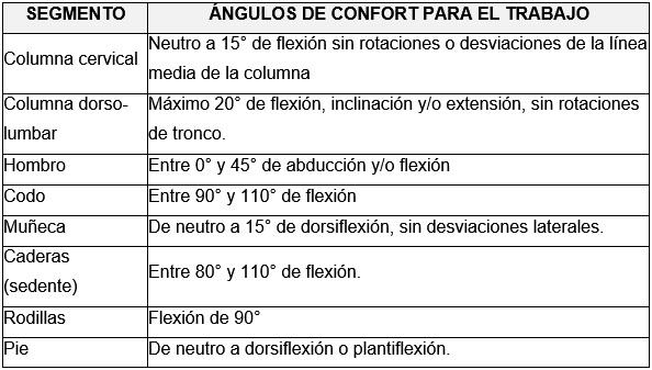 CONDICIONES ANTIERGONÓMICAS -