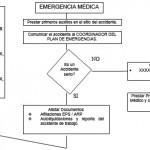 PLAN EMPRESARIAL DE EMERGENCIAS